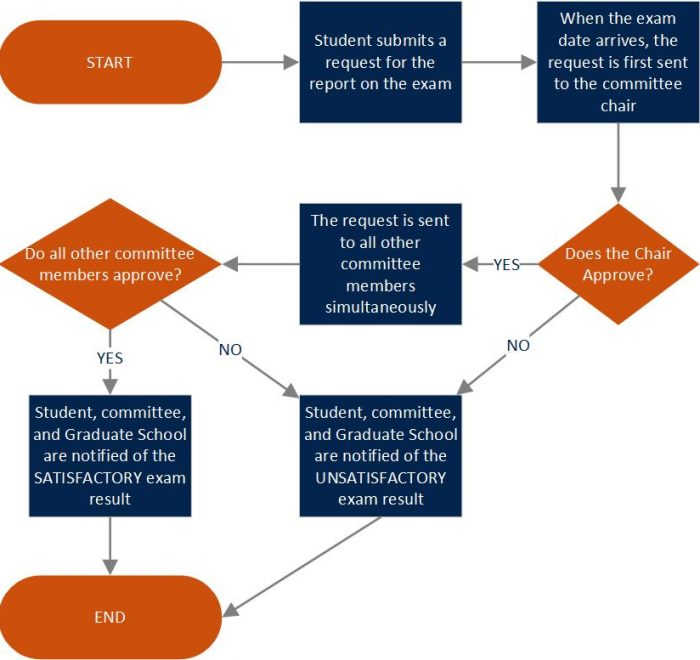 mstFinal_and_generalOral_flows